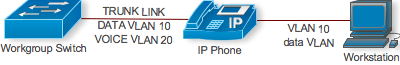 VoIP axiliarity VLAN