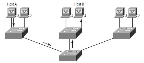 vlan2 - flat network