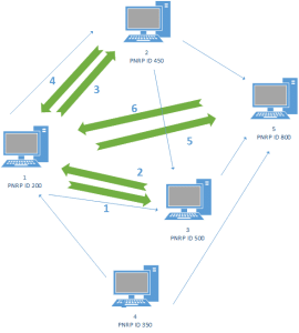 PNRP - Peer Name Resolution Protocol