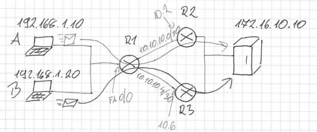 Pbr Policy Based Routing Configuration Example