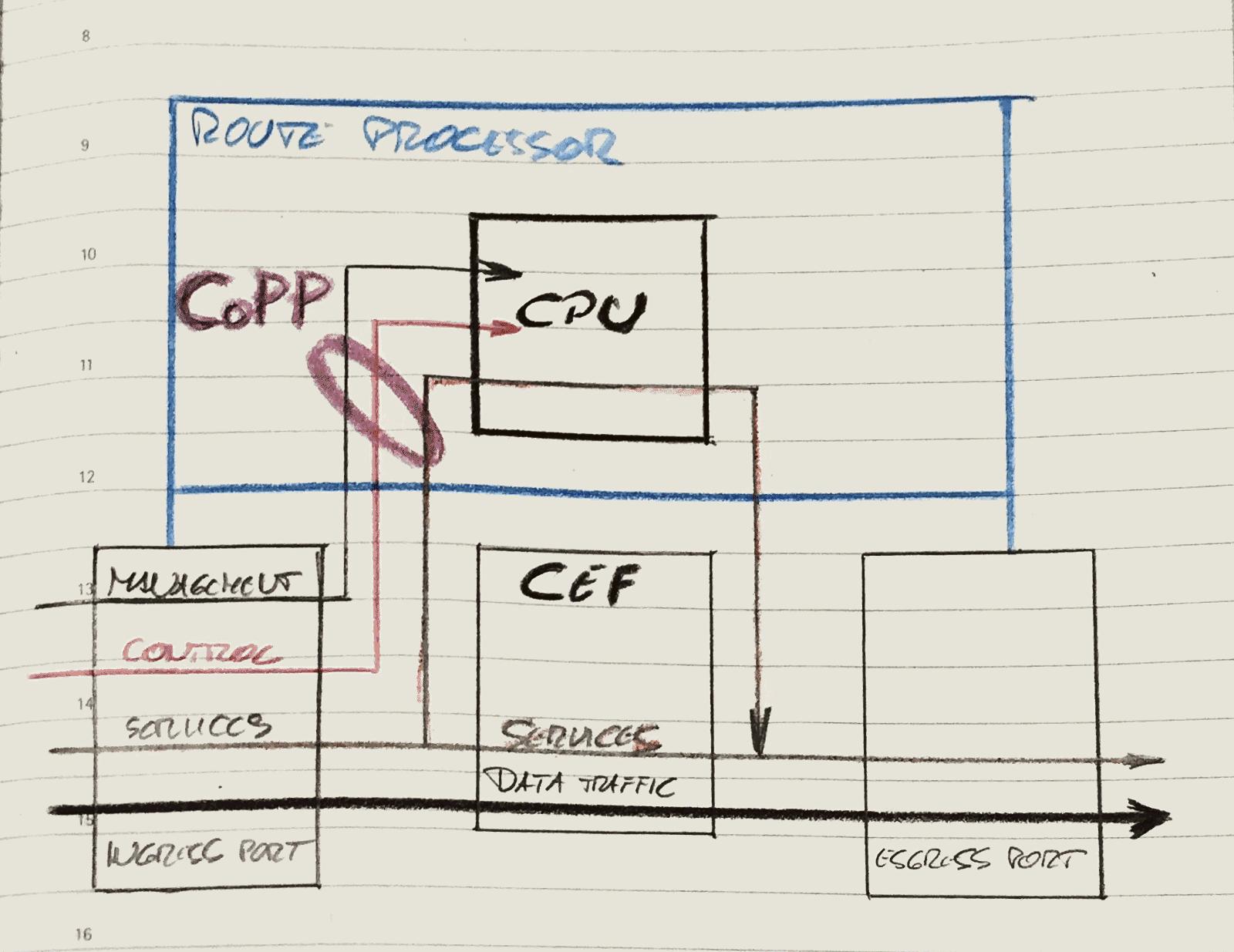Control Plane Protection in Cisco IOS