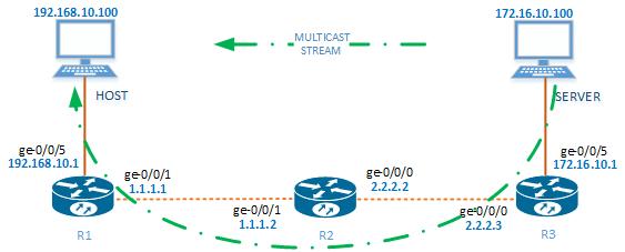 Multicast Stream