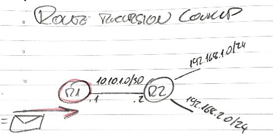 Route recursion