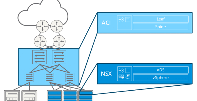 SDDC with ACI and NSX-T
