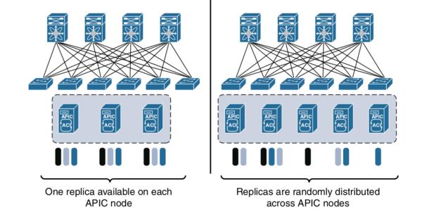 MultiPod database shards issue