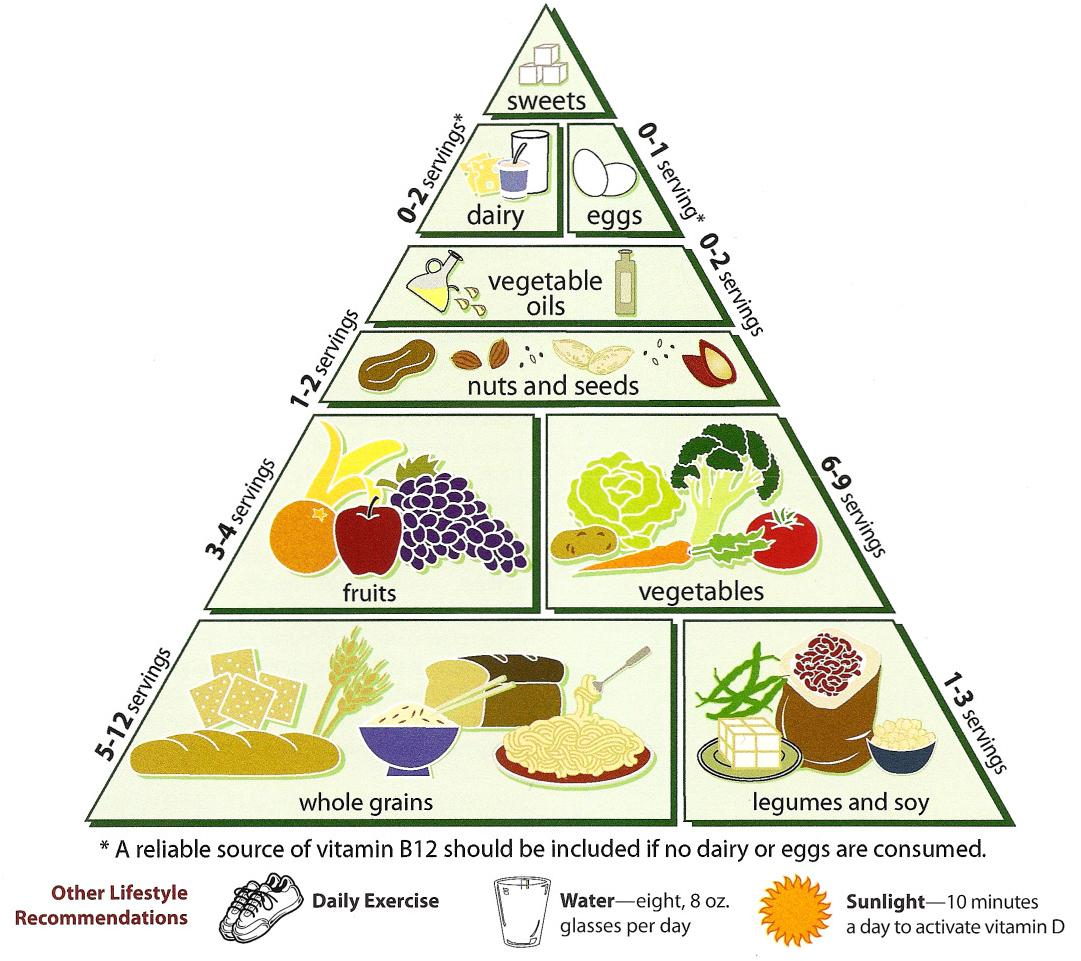 A Pyramid To Help You Eat Healthy