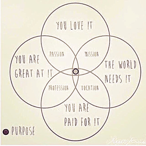 A Venn diagram to find your purpose