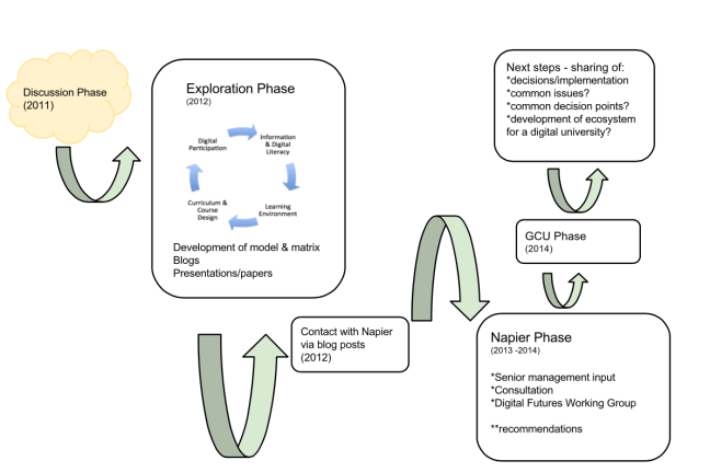 Stages of the Digital University Conversation