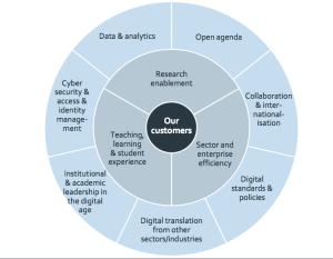 screen shot of Jisc Strategic Framework Impact Areas