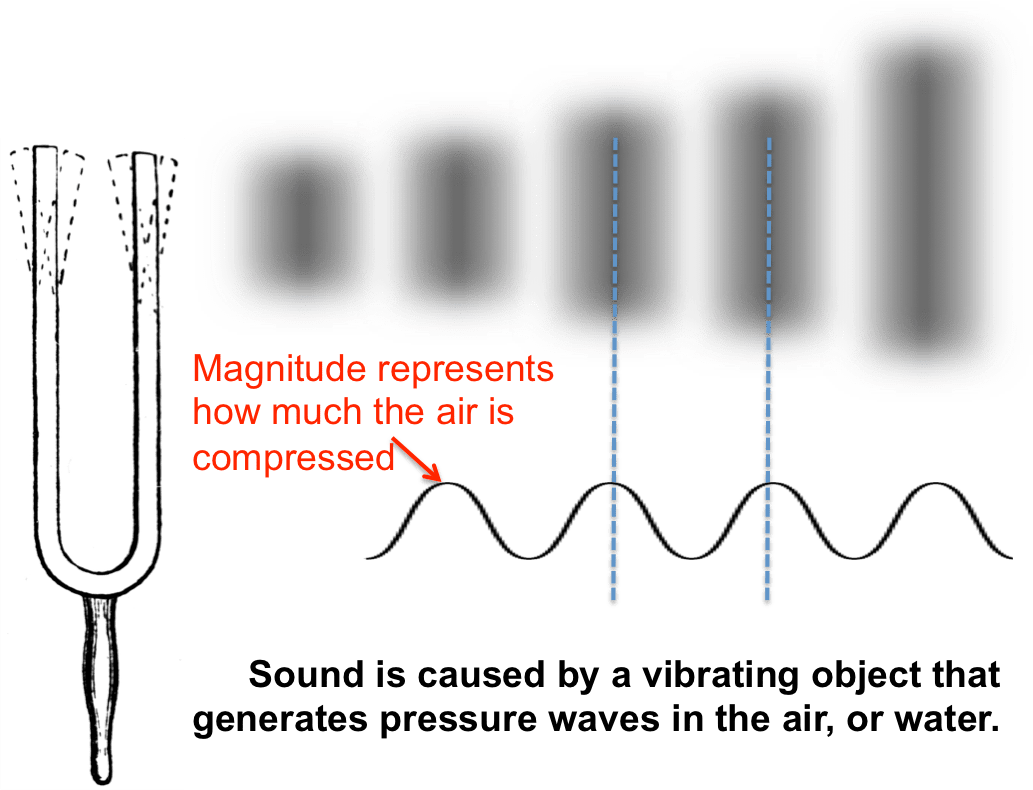 Physics What Is Sound Howthingswork