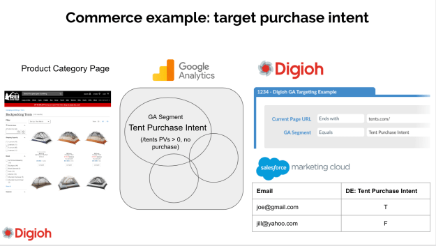 diagram of a Google Analytics custom segment that is targeted with a Marketing Cloud triggered send