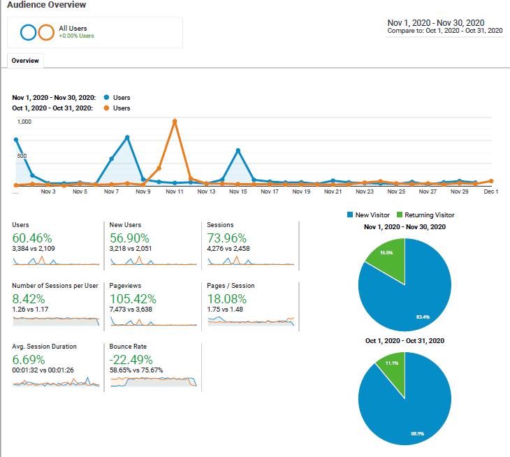 Google Analytics November Compared to October 2020