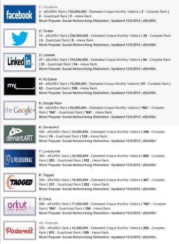 ebizmba.com list of most popular social networking sites in Dec. 2012