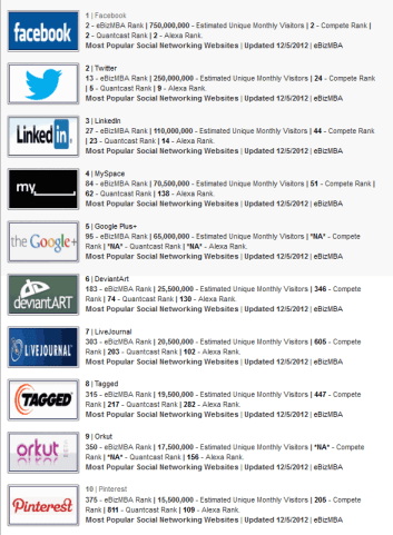 ebizmba.com list of most popular social networking sites in Dec. 2012