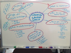 mind map on white board