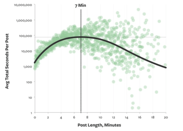 SEO and blog post length