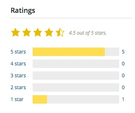screenshot showing the ratings screen from WordPress.org