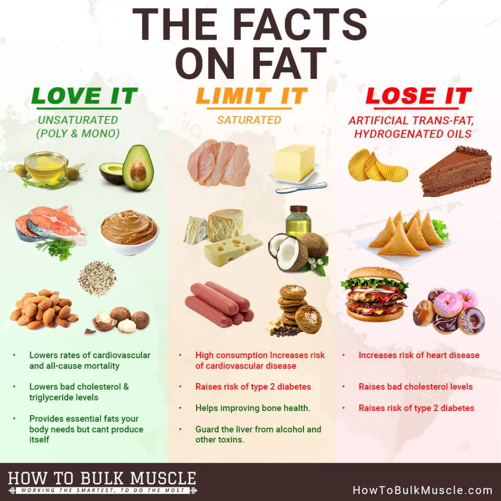 nutritional Good and bad fats facts