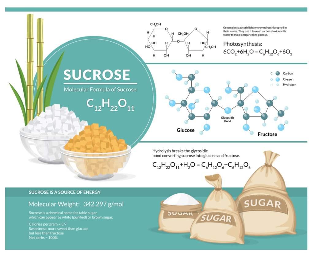 Table Sugar Chemical Formulas