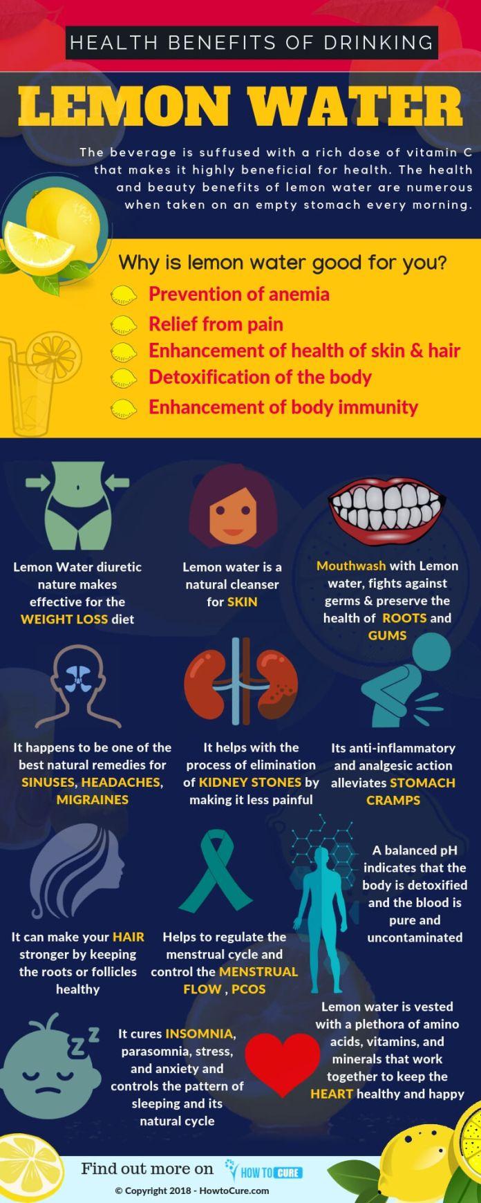 lemon water for health infographics