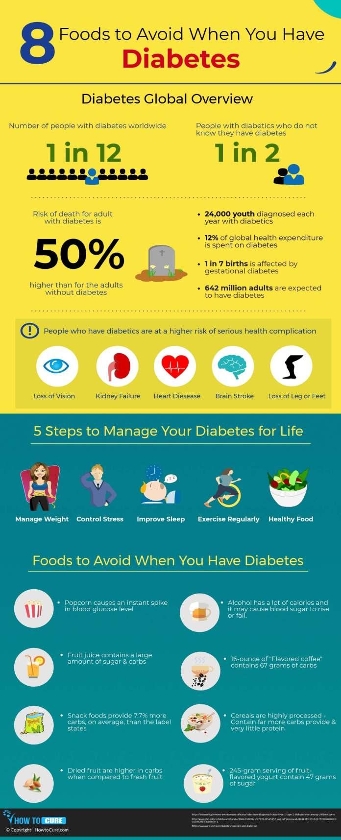 foods avoid diabetes - infographic
