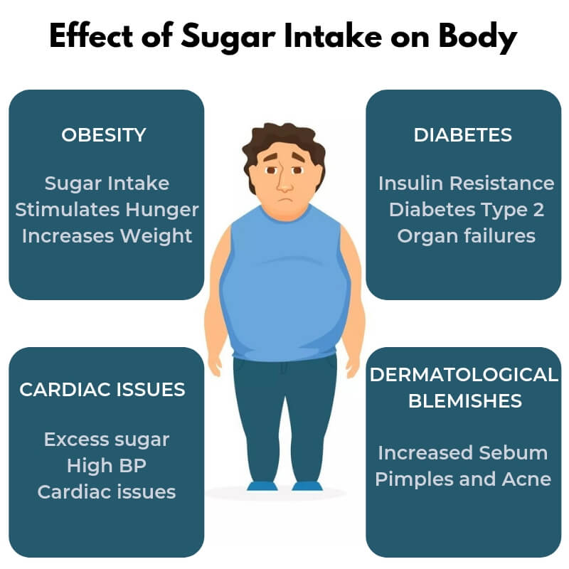 effect of sugar intake on body - infographic