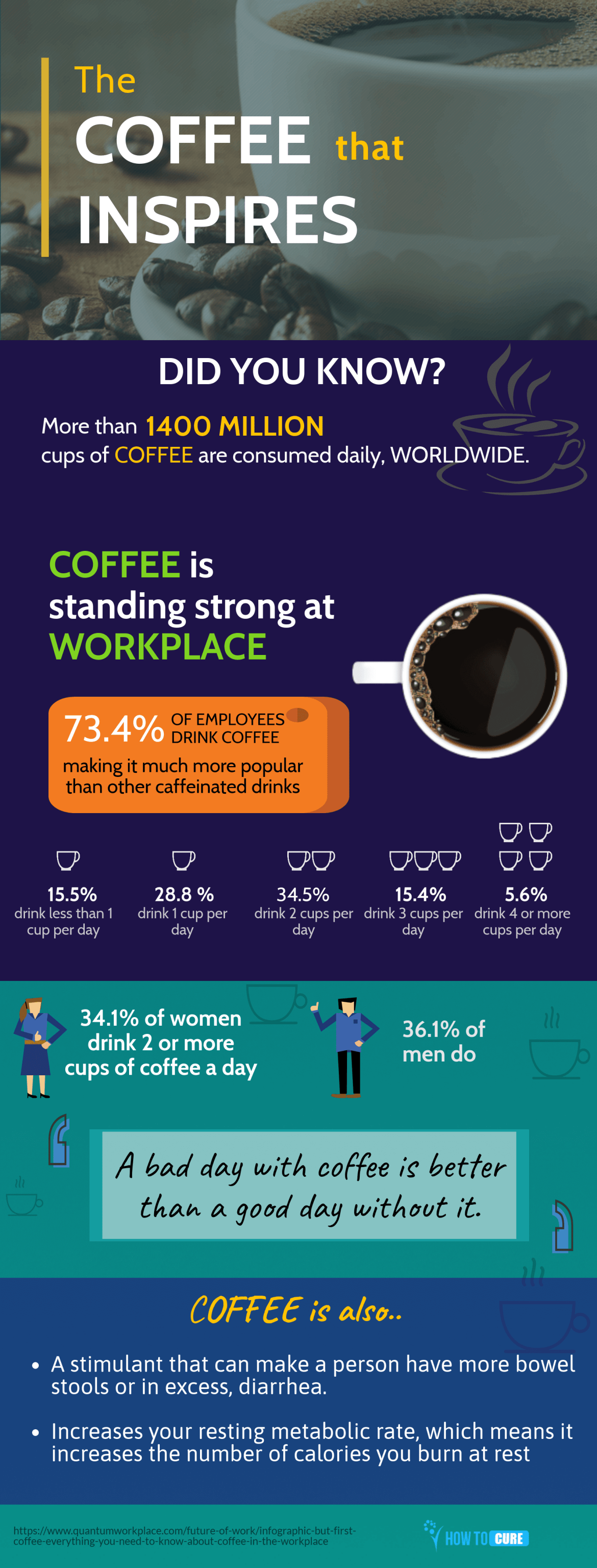 coffee benefits - infographic