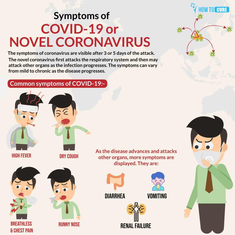 Symptoms-of-Novel-coronavirus