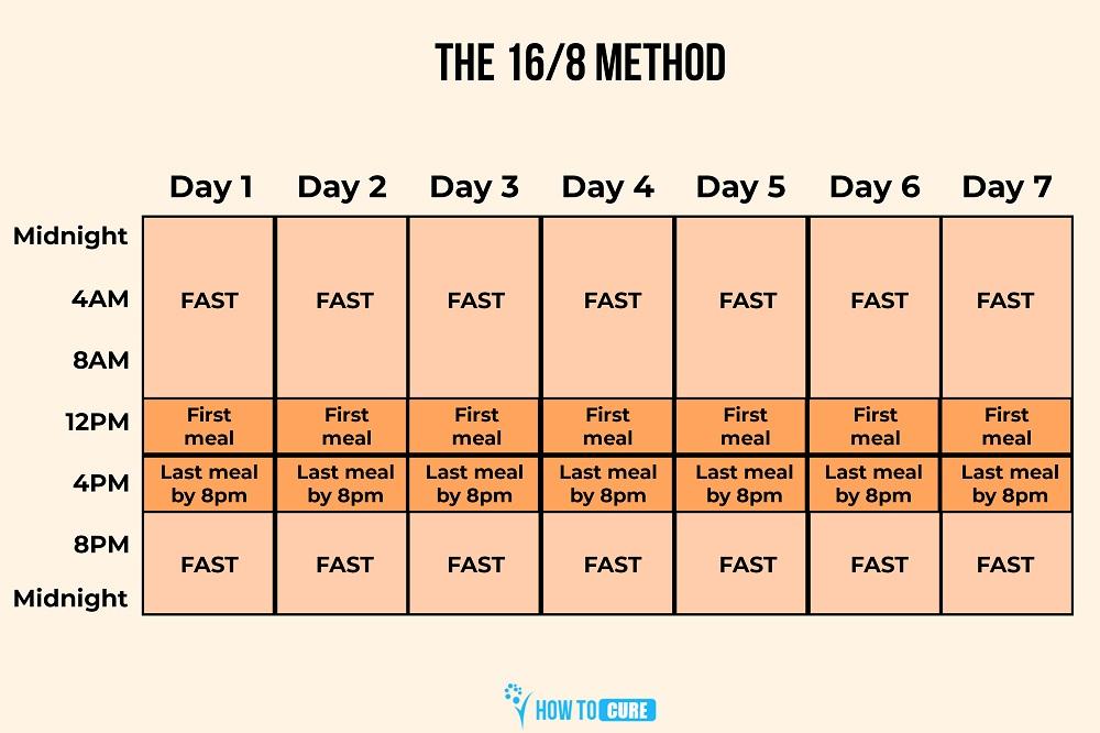 the-16-8-method