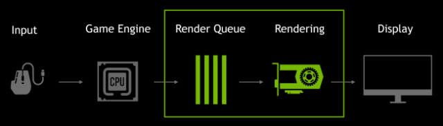 NVIDIA rendering queue diagram
