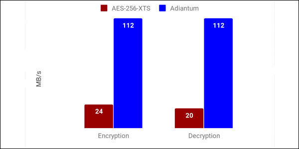 bar graph showing that Adiantum is 5 times faster than AES