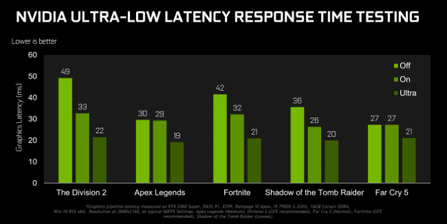 NVIDIA response time at very low latency benchmark test results