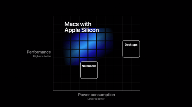 A graph showing the performance of Macs with Apple silicon compared to their energy consumption.