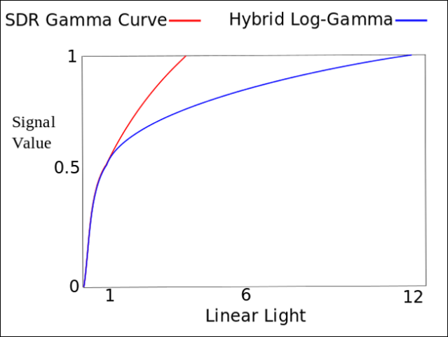 A line graph comparing the signal and linear light values ​​of the SDR gamma curve and the log-gamma hybrid (HLG).