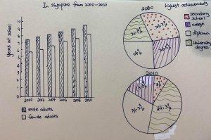 ielts essay two graphs