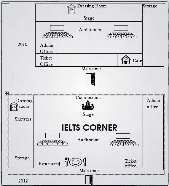 IELTS Task 1: Floorplan of a Theatre