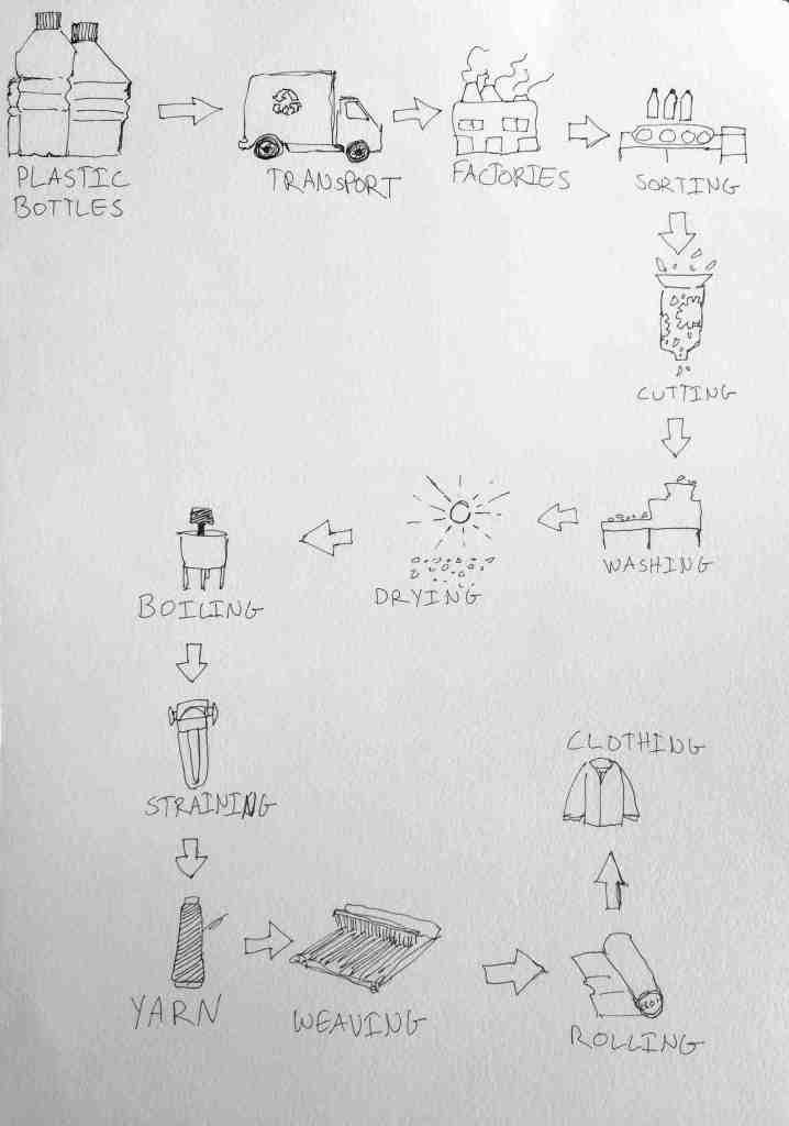 ielts essay recycled plastic bottles clothes process