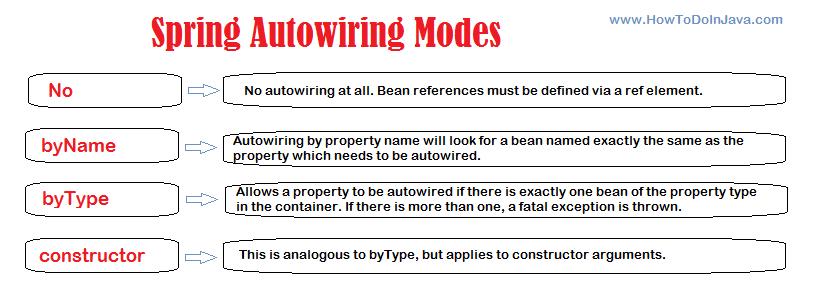 Spring bean autowiring modes