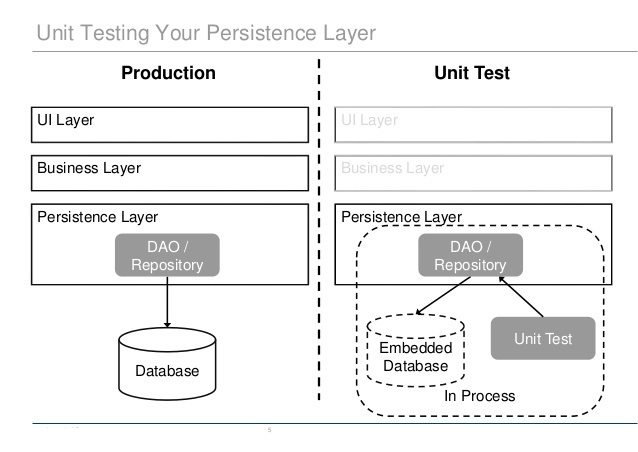 Unit-test-dao-layer