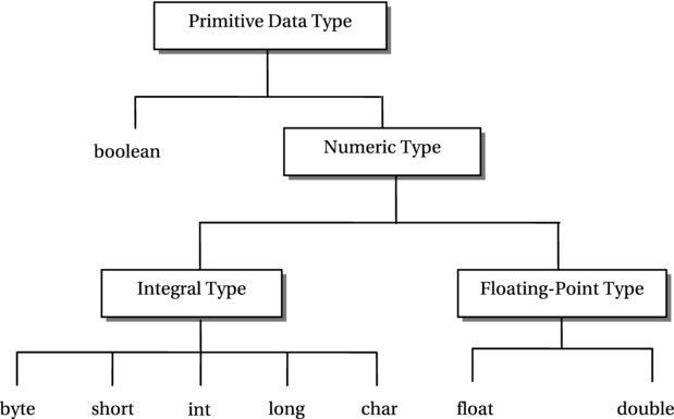 Primitive data types in java