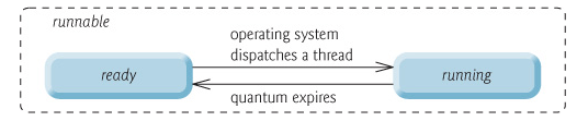 the operating system runnable and running states from the virtual
