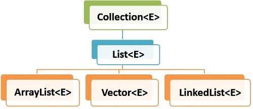 ArrayList Hierarchy