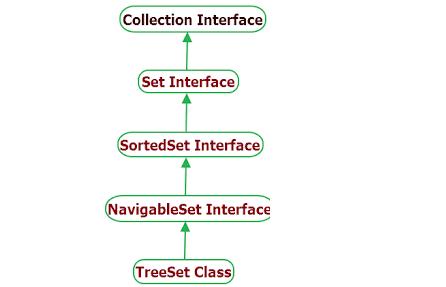 TreeSet Hierarchy