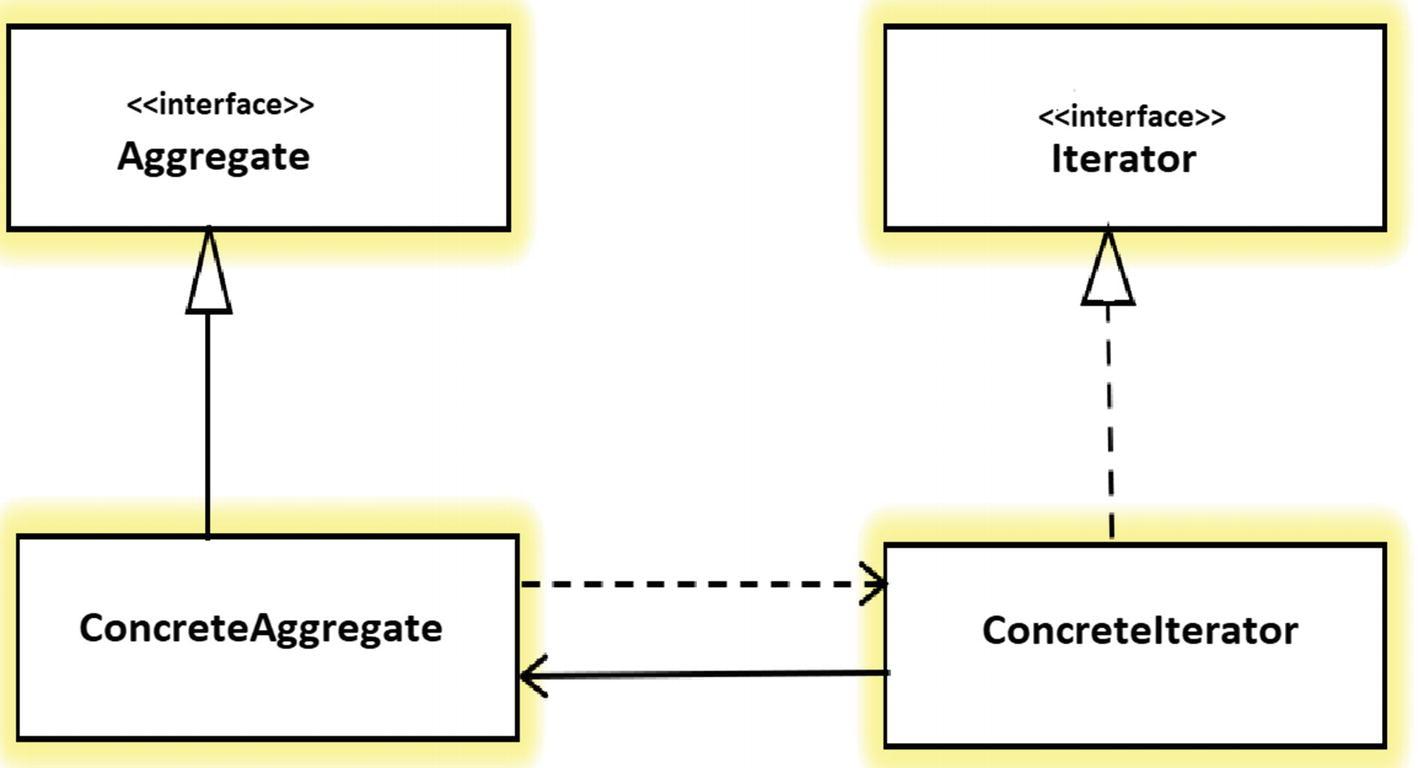 Iterator Pattern Class Diagram