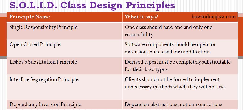 5 java class design principles
