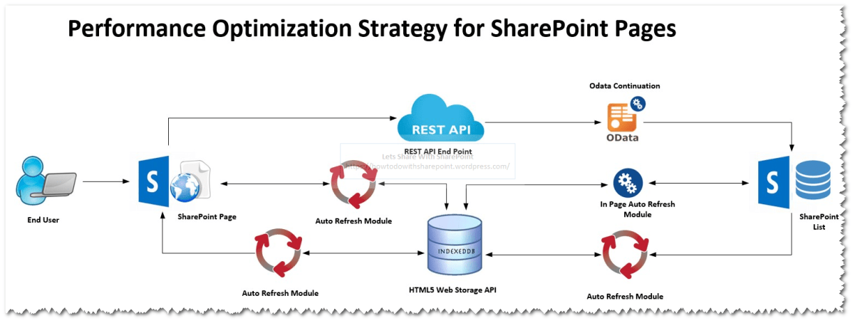 SharePoint 20162013Online: How to Optimize SharePoint Custom Pages Using HTML5 IndexedDB API