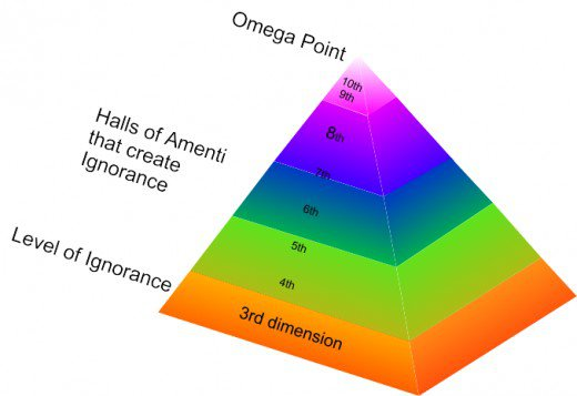 The Emerald Tablets - What Are The Halls Of Amenti?