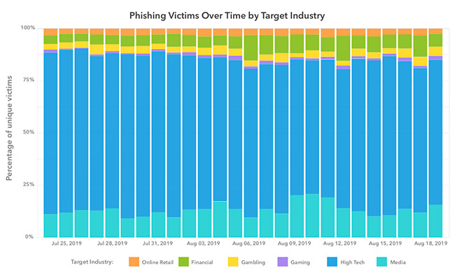 Phishing Victims Over Time by Target Industry
