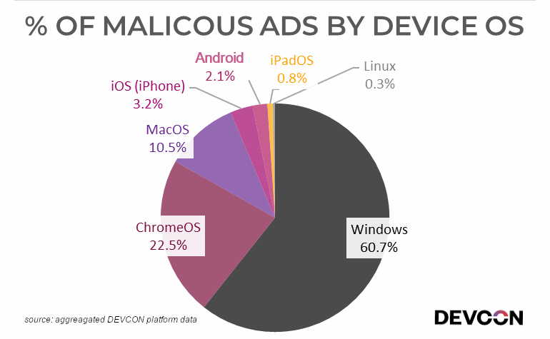 Malicious ads target Windows