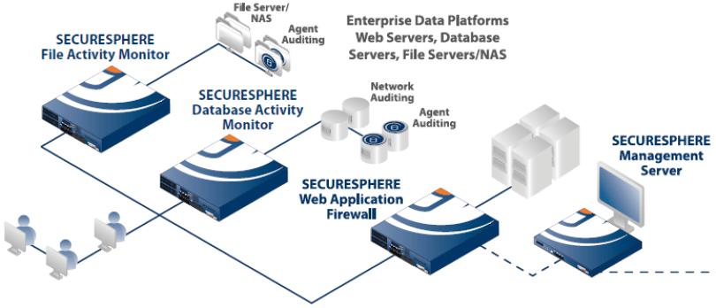 defend database - monitoring-database-activity